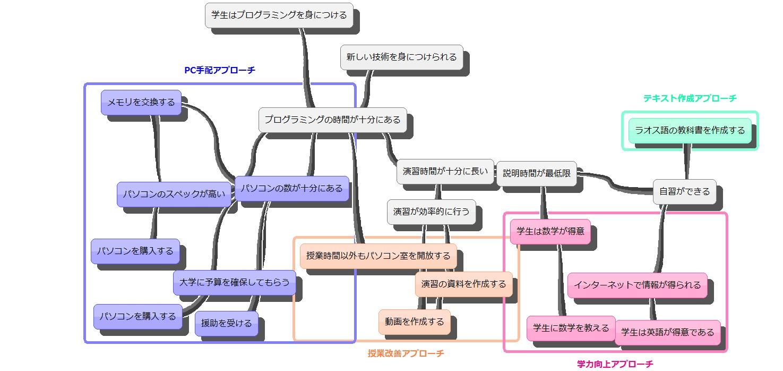 PCM(計画立案)の紹介